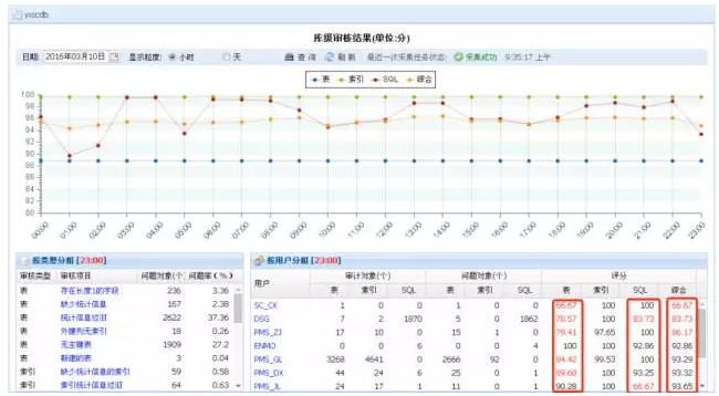 云和恩墨SQL审核工具.png