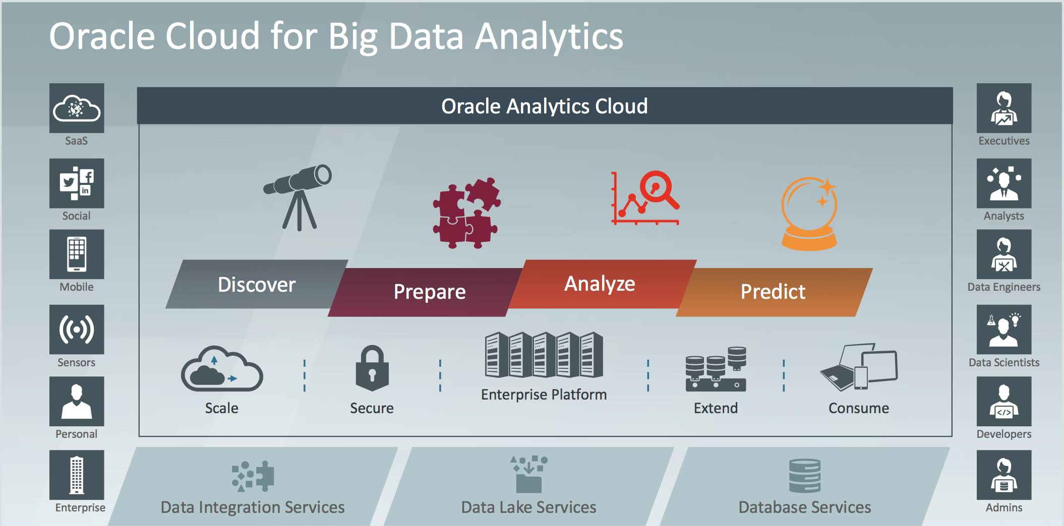 Oracle Cloud for Big Data