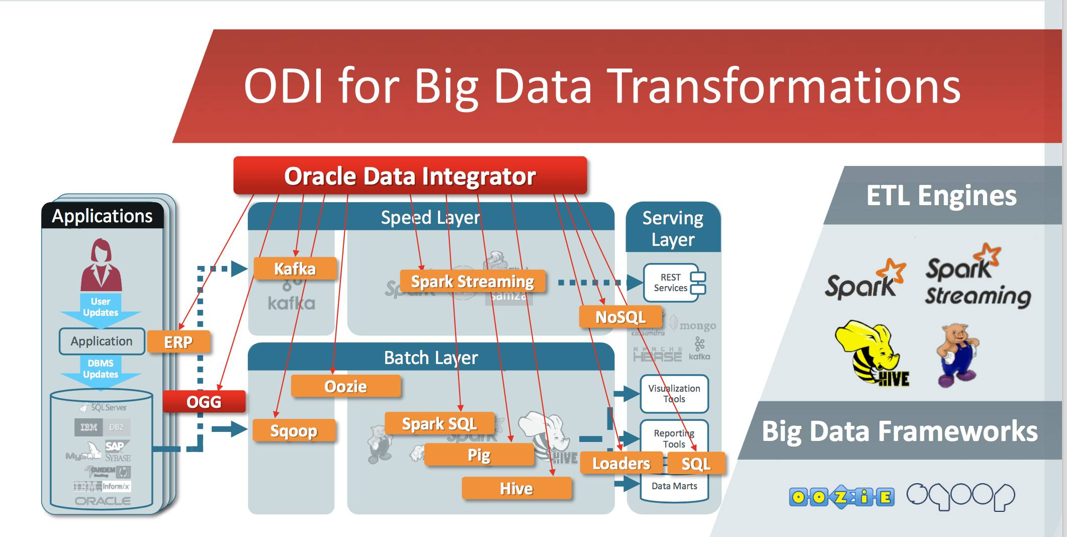 ODI for Big Data