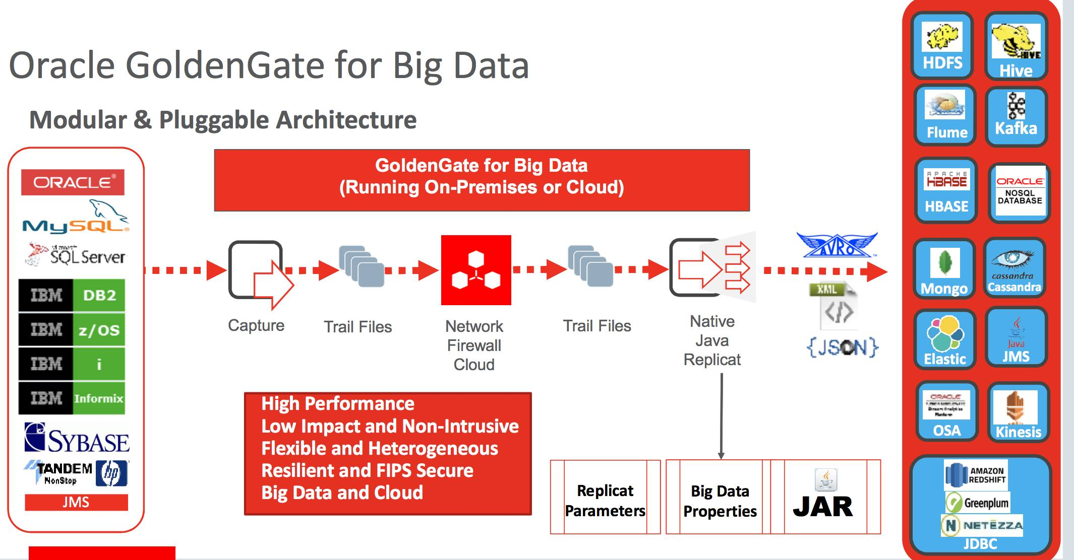 Oracle GoldenGate for Big Data